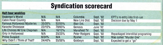 Syndication Scorecard